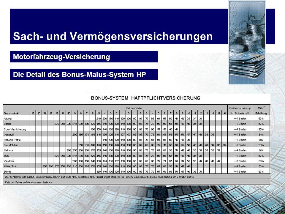 Sach- und Vermögensversicherungen Motorfahrzeug-Versicherung Die Detail des Bonus-Malus-System HP