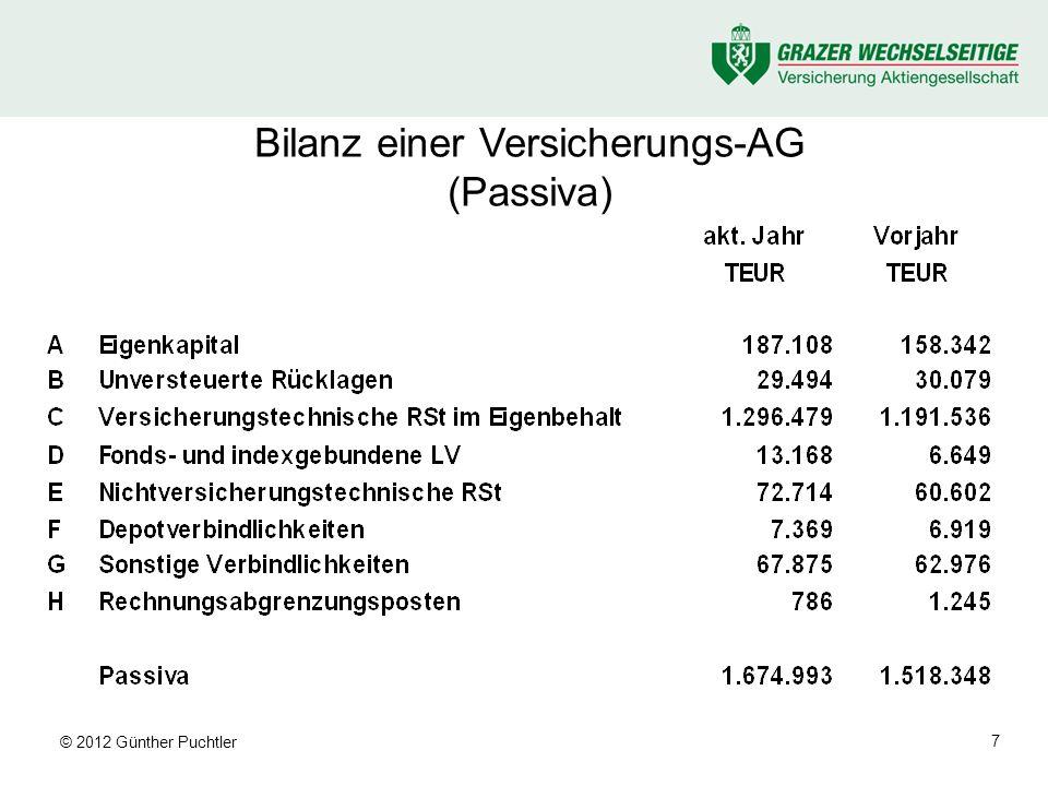 © 2012 Günther Puchtler 8 BuHa-relevante Größen der LV (1) (Beispiel: Klassische Kapitalversicherung) Prämie Risiko- und Kostenprämie ist Ertrag Sparprämienanteil wird zum Aufbau einer Reserve für zukünftige Auszahlungen verwendet Der Anteil der Prämie für das Folgejahr wird als Prämienübertrag als Reserve verbucht Provision ist Aufwandsposition in der GuV