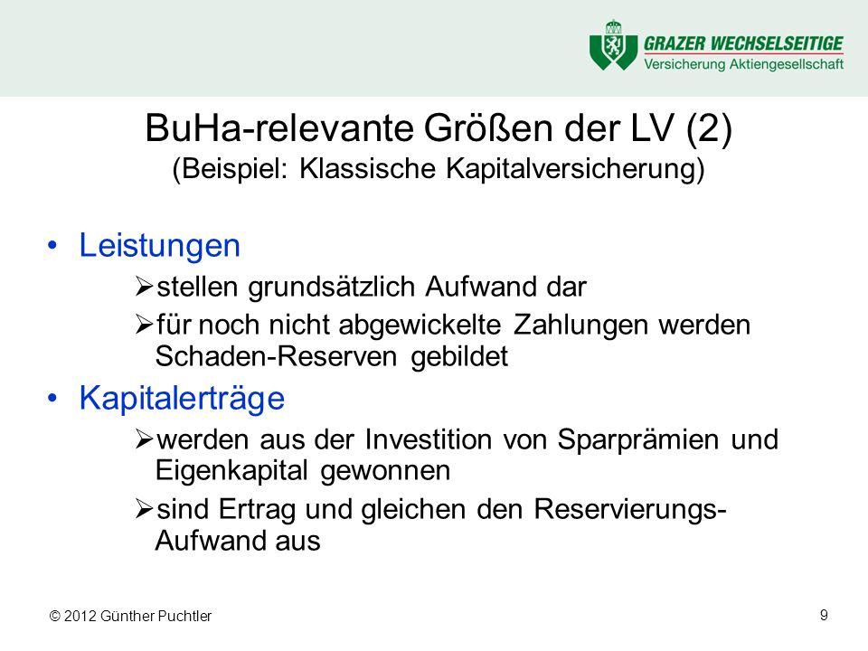 © 2012 Günther Puchtler 9 BuHa-relevante Größen der LV (2) (Beispiel: Klassische Kapitalversicherung) Leistungen stellen grundsätzlich Aufwand dar für noch nicht abgewickelte Zahlungen werden Schaden-Reserven gebildet Kapitalerträge werden aus der Investition von Sparprämien und Eigenkapital gewonnen sind Ertrag und gleichen den Reservierungs- Aufwand aus