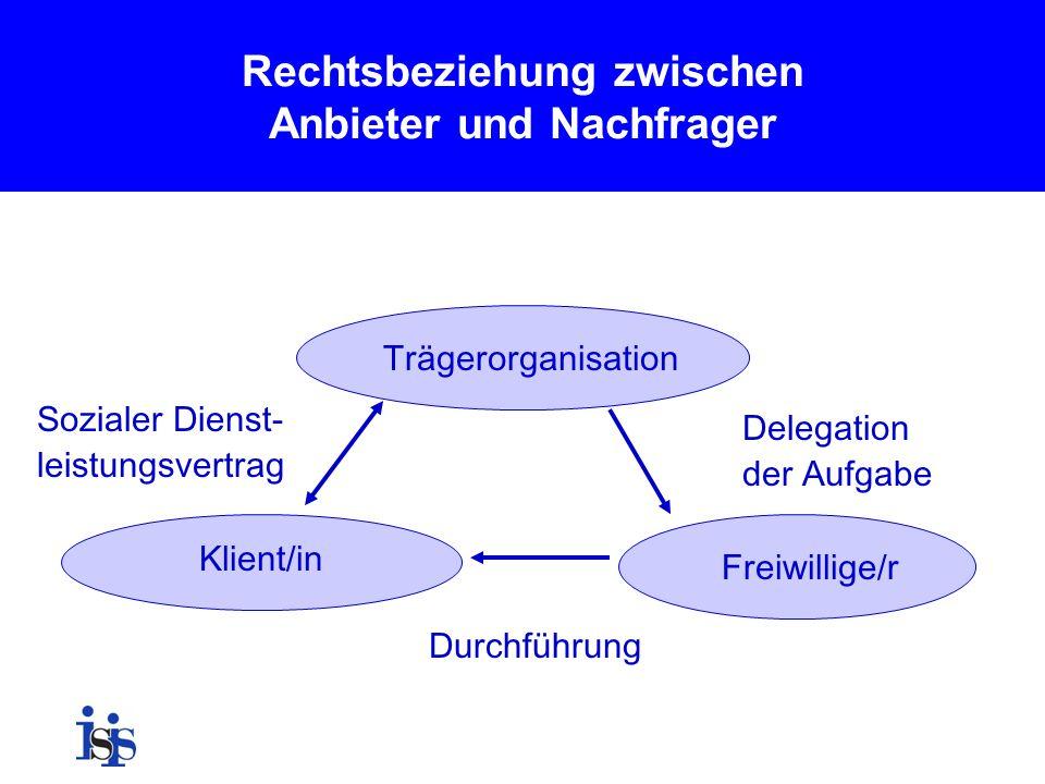 Rechtsbeziehung zwischen Anbieter und Nachfrager Trägerorganisation Freiwillige/r Klient/in Sozialer Dienst- leistungsvertrag Delegation der Aufgabe D