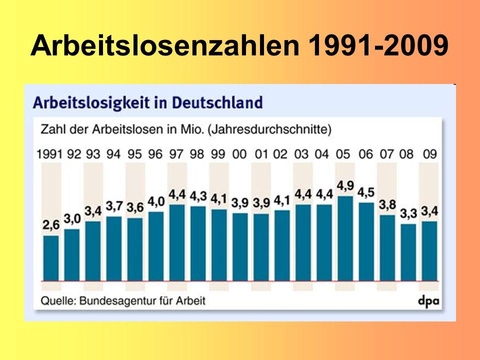 Arbeitslosenzahlen 1991-2009