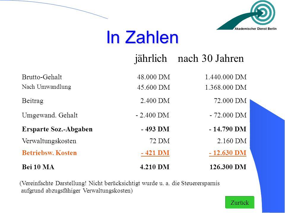 In Zahlen Bei 10 MA4.210 DM126.300 DM Umgewand. Gehalt- 2.400 DM- 72.000 DM jährlichnach 30 Jahren Beitrag 2.400 DM 72.000 DM Brutto-Gehalt Nach Umwan