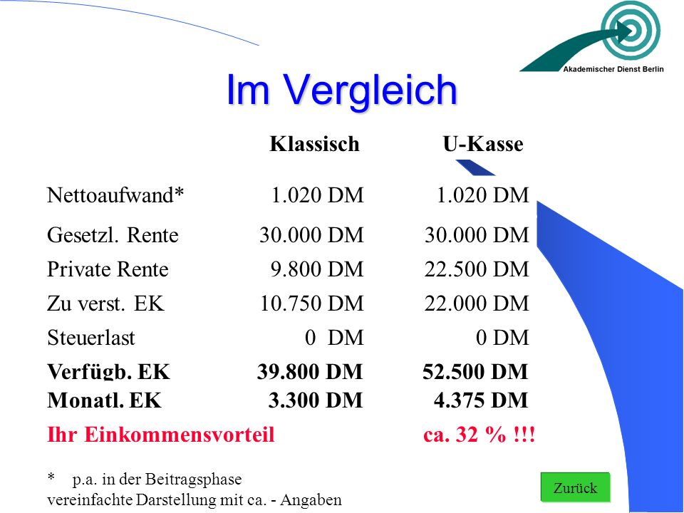 Im Vergleich KlassischU-Kasse Nettoaufwand* 1.020 DM Private Rente9.800 DM 22.500 DM Zu verst. EK10.750 DM 22.000 DM Steuerlast 0 DM Verfügb. EK39.800