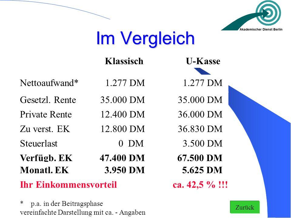 Im Vergleich KlassischU-Kasse Nettoaufwand* 1.277 DM Private Rente12.400 DM 36.000 DM Zu verst. EK12.800 DM 36.830 DM Steuerlast 0 DM 3.500 DM Verfügb