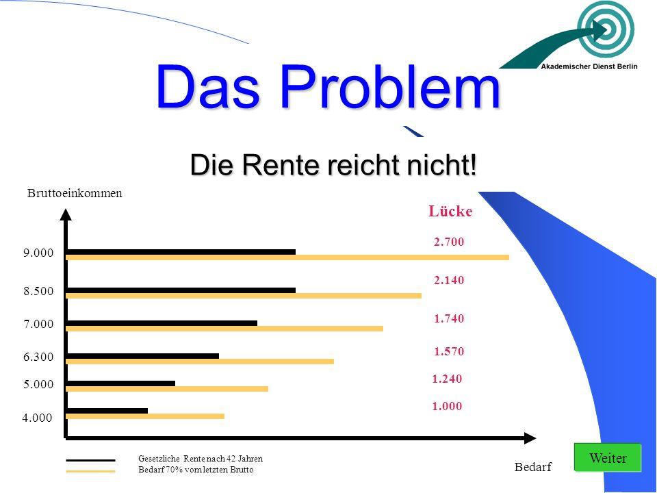 Das Problem Bedarf 70% vom letzten Brutto Gesetzliche Rente nach 42 Jahren Bruttoeinkommen Bedarf Lücke 2.700 2.140 1.570 1.740 1.240 1.000 4.000 9.00