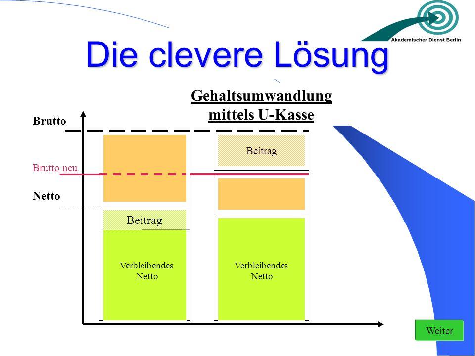 Der Effekt Guthabenentwicklung U-Kassen-Modell Guthabenentwicklung klassisches Modell Kapitalleistung Zeit Höherer Beitrag (bei gleichem Netto-Aufwand) Höhere Ablaufleistung Weiter