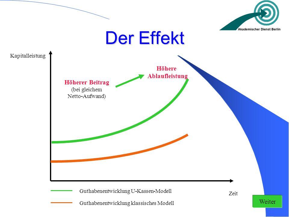 Der Effekt Guthabenentwicklung U-Kassen-Modell Guthabenentwicklung klassisches Modell Kapitalleistung Zeit Höherer Beitrag (bei gleichem Netto-Aufwand