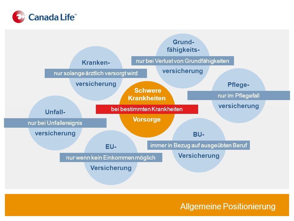Allgemeine Positionierung EU- Versicherung nur wenn kein Einkommen möglich Unfall- versicherung nur bei Unfallereignis Schwere Krankheiten Vorsorge be