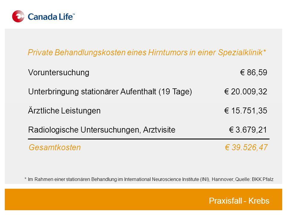 Gesamtkosten 39.526,47 * Im Rahmen einer stationären Behandlung im International Neuroscience Institute (INI), Hannover; Quelle: BKK Pfalz Private Beh