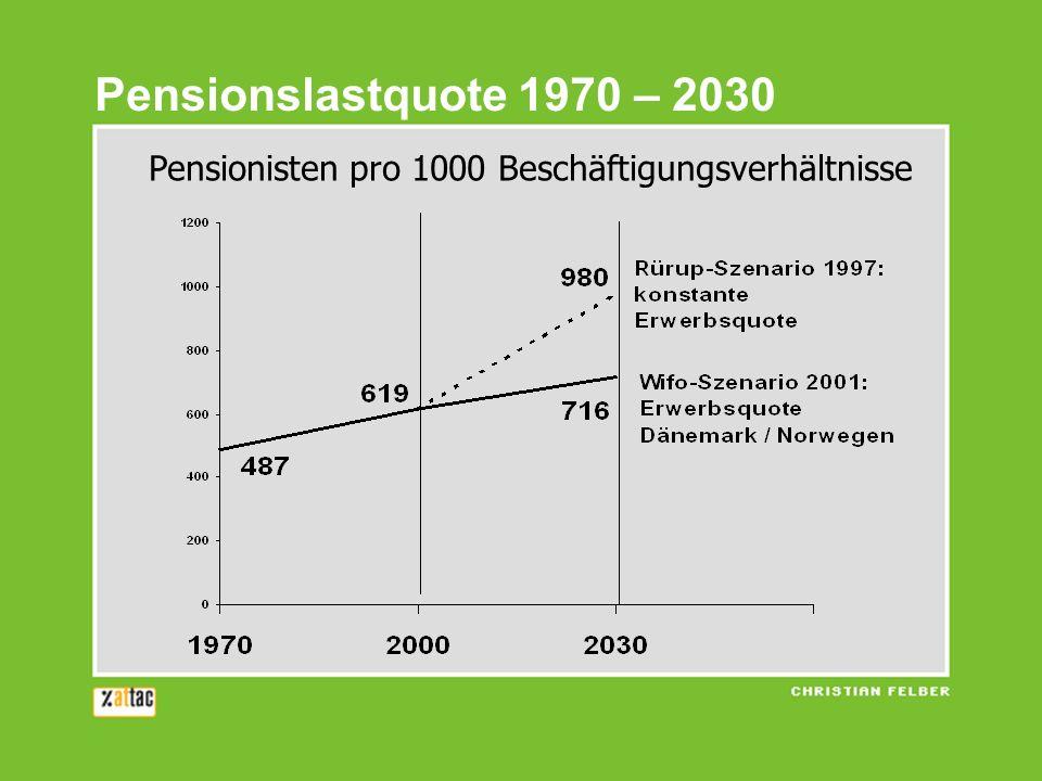 Pensionslastquote 1970 – 2030 Pensionisten pro 1000 Beschäftigungsverhältnisse