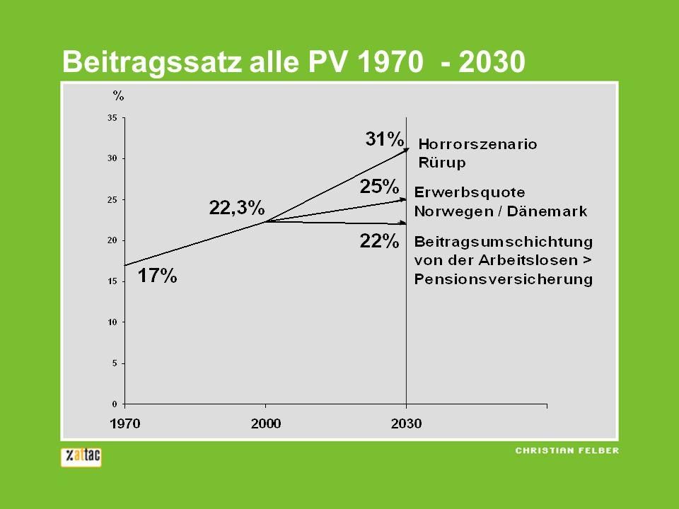 Beitragssatz alle PV 1970 - 2030