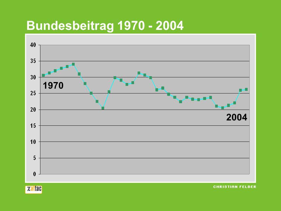 1970 2004 Bundesbeitrag 1970 - 2004