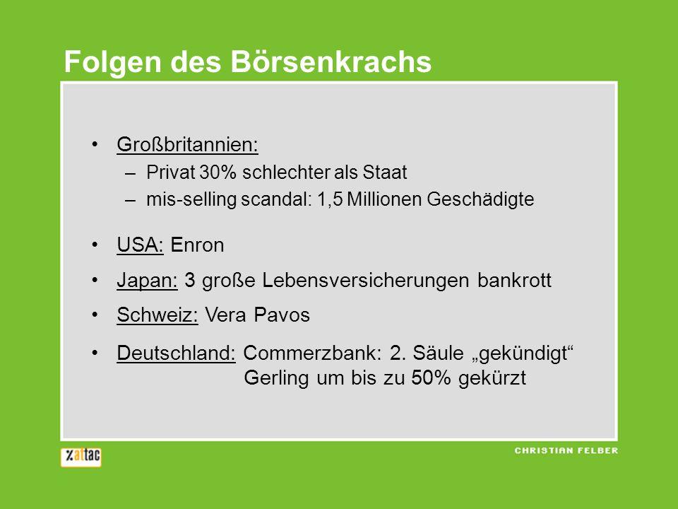 Großbritannien: –Privat 30% schlechter als Staat –mis-selling scandal: 1,5 Millionen Geschädigte USA: Enron Japan: 3 große Lebensversicherungen bankrott Schweiz: Vera Pavos Deutschland: Commerzbank: 2.