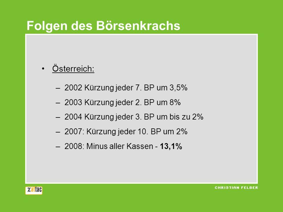 Österreich: –2002 Kürzung jeder 7.BP um 3,5% –2003 Kürzung jeder 2.