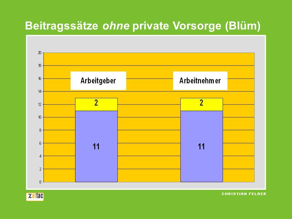 Beitragssätze ohne private Vorsorge (Blüm)