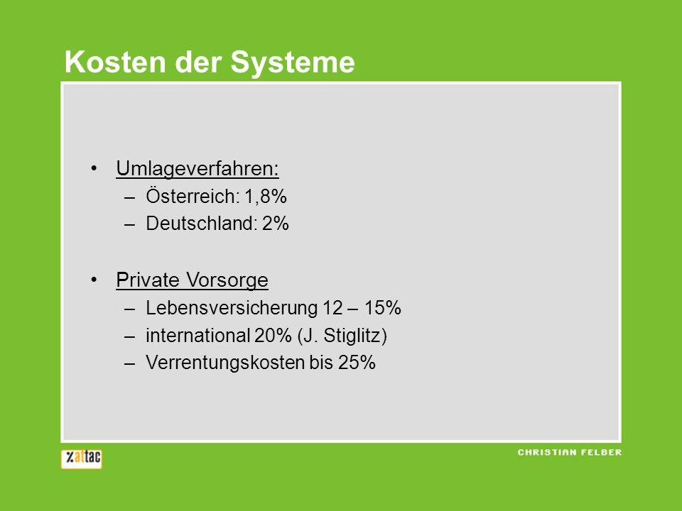 Umlageverfahren: –Österreich: 1,8% –Deutschland: 2% Private Vorsorge –Lebensversicherung 12 – 15% –international 20% (J.