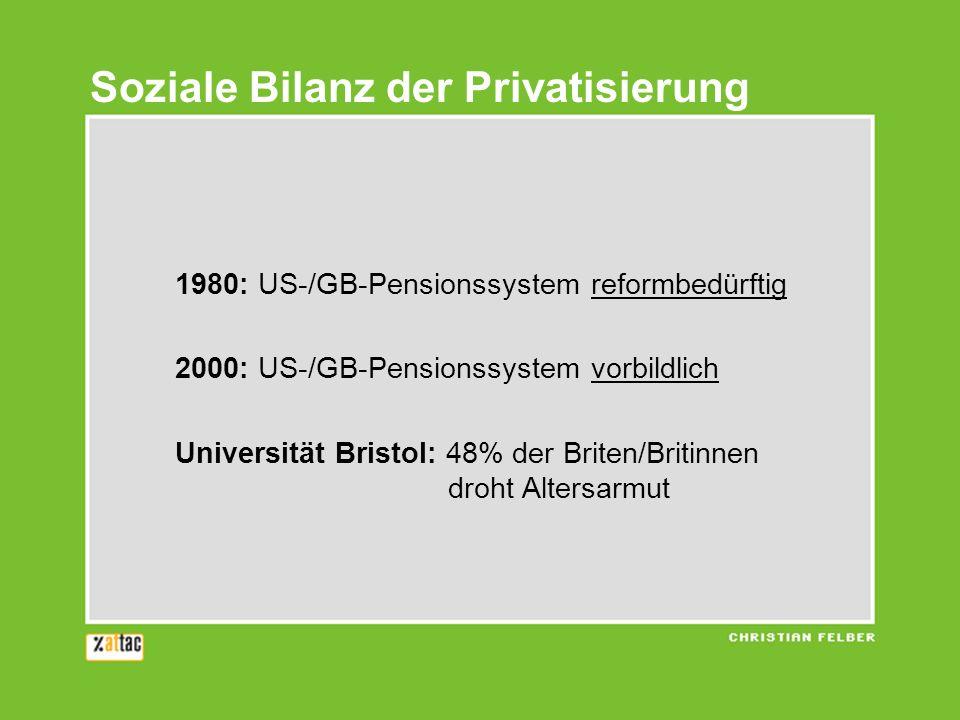 1980: US-/GB-Pensionssystem reformbedürftig 2000: US-/GB-Pensionssystem vorbildlich Universität Bristol: 48% der Briten/Britinnen droht Altersarmut Soziale Bilanz der Privatisierung