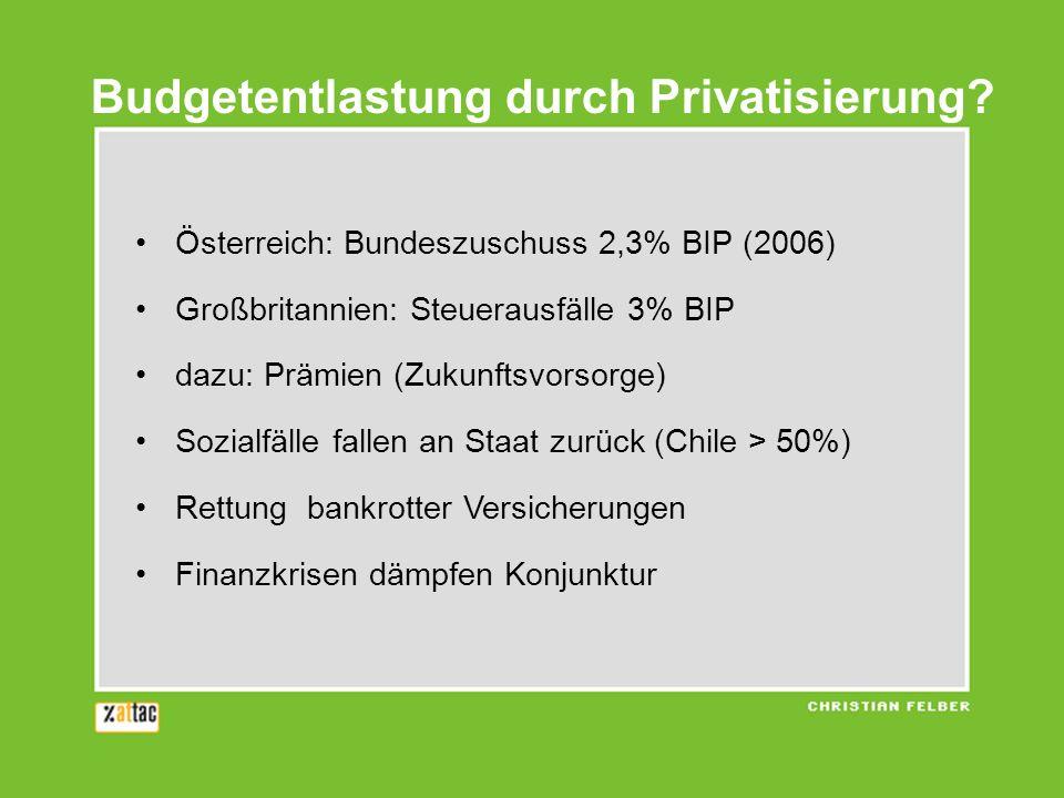 Österreich: Bundeszuschuss 2,3% BIP (2006) Großbritannien: Steuerausfälle 3% BIP dazu: Prämien (Zukunftsvorsorge) Sozialfälle fallen an Staat zurück (Chile > 50%) Rettung bankrotter Versicherungen Finanzkrisen dämpfen Konjunktur Budgetentlastung durch Privatisierung?