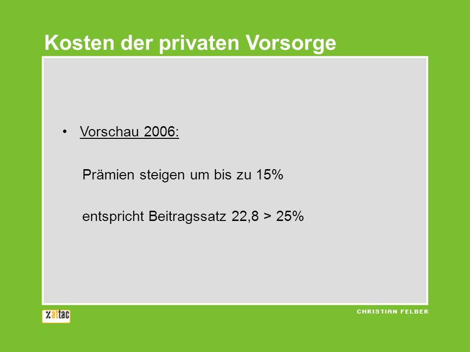 Vorschau 2006: Prämien steigen um bis zu 15% entspricht Beitragssatz 22,8 > 25% Kosten der privaten Vorsorge