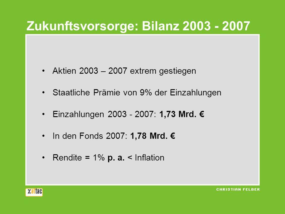 Aktien 2003 – 2007 extrem gestiegen Staatliche Prämie von 9% der Einzahlungen Einzahlungen 2003 - 2007: 1,73 Mrd.