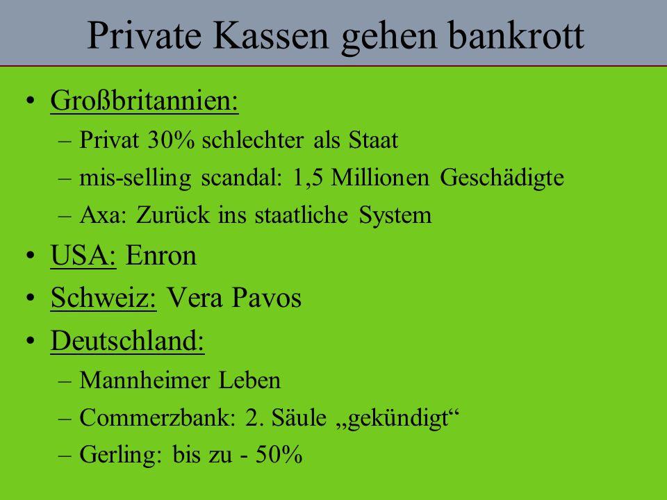Private Kassen gehen bankrott Großbritannien: –Privat 30% schlechter als Staat –mis-selling scandal: 1,5 Millionen Geschädigte –Axa: Zurück ins staatliche System USA: Enron Schweiz: Vera Pavos Deutschland: –Mannheimer Leben –Commerzbank: 2.