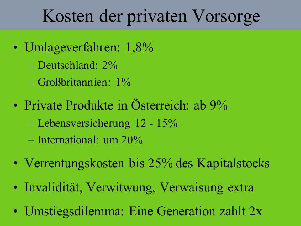 Kosten der privaten Vorsorge Umlageverfahren: 1,8% –Deutschland: 2% –Großbritannien: 1% Private Produkte in Österreich: ab 9% –Lebensversicherung 12 - 15% –International: um 20% Verrentungskosten bis 25% des Kapitalstocks Invalidität, Verwitwung, Verwaisung extra Umstiegsdilemma: Eine Generation zahlt 2x