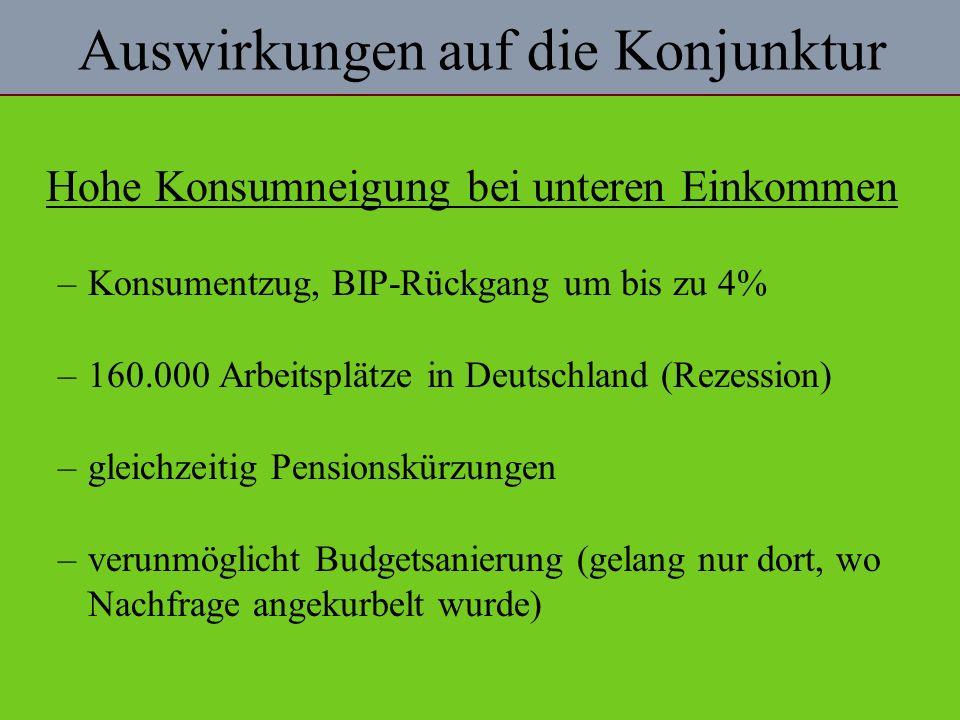 Auswirkungen auf die Konjunktur Hohe Konsumneigung bei unteren Einkommen –Konsumentzug, BIP-Rückgang um bis zu 4% –160.000 Arbeitsplätze in Deutschland (Rezession) –gleichzeitig Pensionskürzungen –verunmöglicht Budgetsanierung (gelang nur dort, wo Nachfrage angekurbelt wurde)