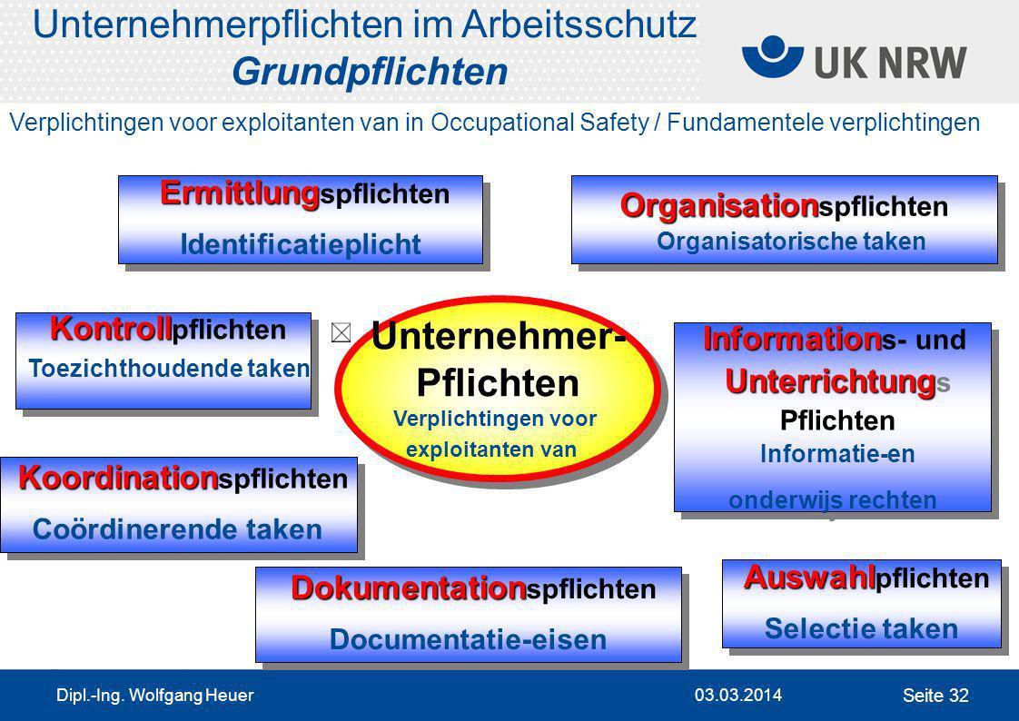 03.03.2014 Dipl.-Ing. Wolfgang Heuer Seite 33 Gefährdungsbeurteilung Risicobeoordeling