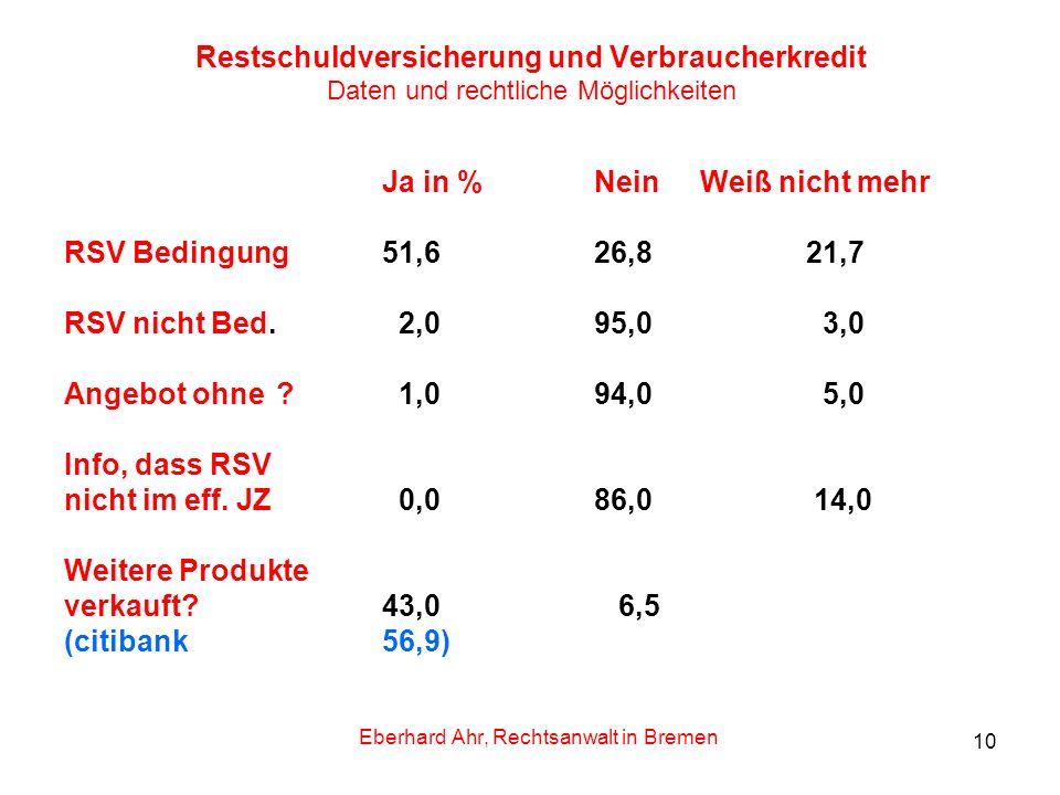10 Restschuldversicherung und Verbraucherkredit Daten und rechtliche Möglichkeiten Ja in %NeinWeiß nicht mehr RSV Bedingung51,6 26,821,7 RSV nicht Bed