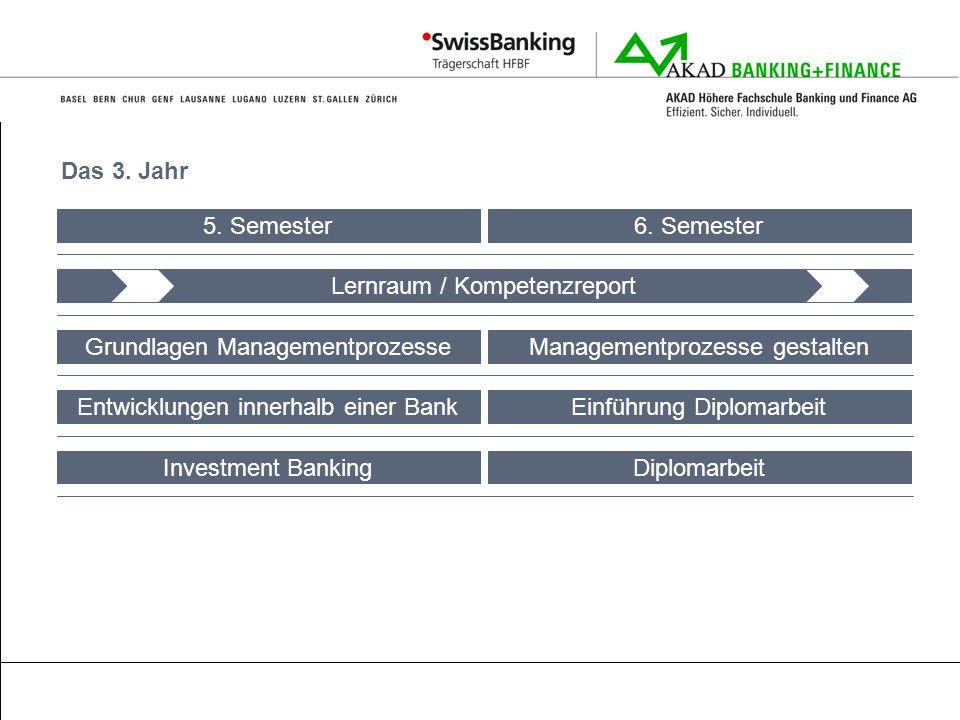 Das 3. Jahr Lernraum / Kompetenzreport Grundlagen Managementprozesse Entwicklungen innerhalb einer Bank 5. Semester6. Semester Einführung Diplomarbeit