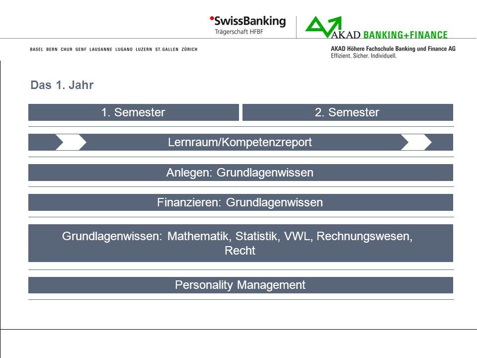 Das 1. Jahr Lernraum/Kompetenzreport Anlegen: Grundlagenwissen Finanzieren: Grundlagenwissen Grundlagenwissen: Mathematik, Statistik, VWL, Rechnungswe