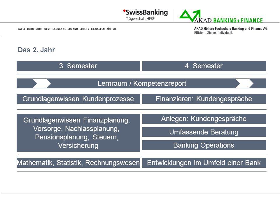 Das 2. Jahr Lernraum / Kompetenzreport Grundlagenwissen Kundenprozesse 3. Semester4. Semester Anlegen: Kundengespräche Finanzieren: Kundengespräche En