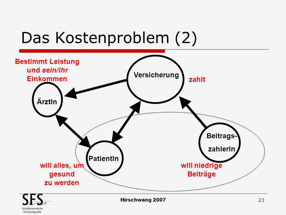 Hirschwang 2007 23 Das Kostenproblem (2) PatientIn Beitrags- zahlerIn Bestimmt Leistung und sein/ihr Einkommen ÄrztIn Versicherung will alles, um gesu