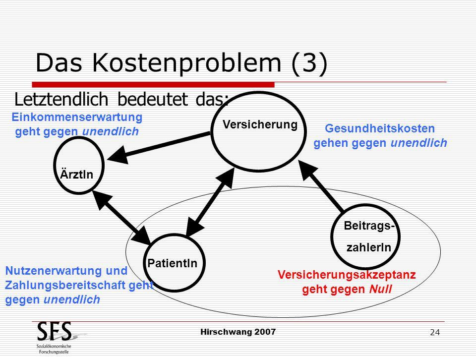 Hirschwang 2007 24 Das Kostenproblem (3) PatientIn Beitrags- zahlerIn Einkommenserwartung geht gegen unendlich ÄrztIn Versicherung Nutzenerwartung und