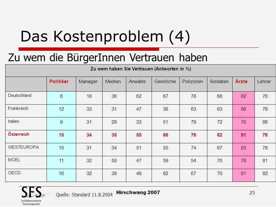 Hirschwang 2007 25 Das Kostenproblem (4) Zu wem die BürgerInnen Vertrauen haben Zu wem haben Sie Vertrauen (Antworten in %) PolitikerManagerMedienAnwä