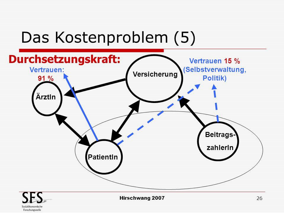 Hirschwang 2007 26 Das Kostenproblem (5) PatientIn Beitrags- zahlerIn Vertrauen: 91 % ÄrztIn Versicherung Durchsetzungskraft: Vertrauen 15 % (Selbstve