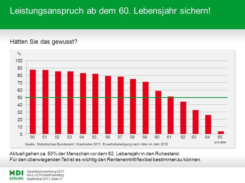 HG-LVS Produktmarketing Garantiezinssenkung 2011 September 2011, Seite 17 Leistungsanspruch ab dem 60. Lebensjahr sichern! Hätten Sie das gewusst? Akt