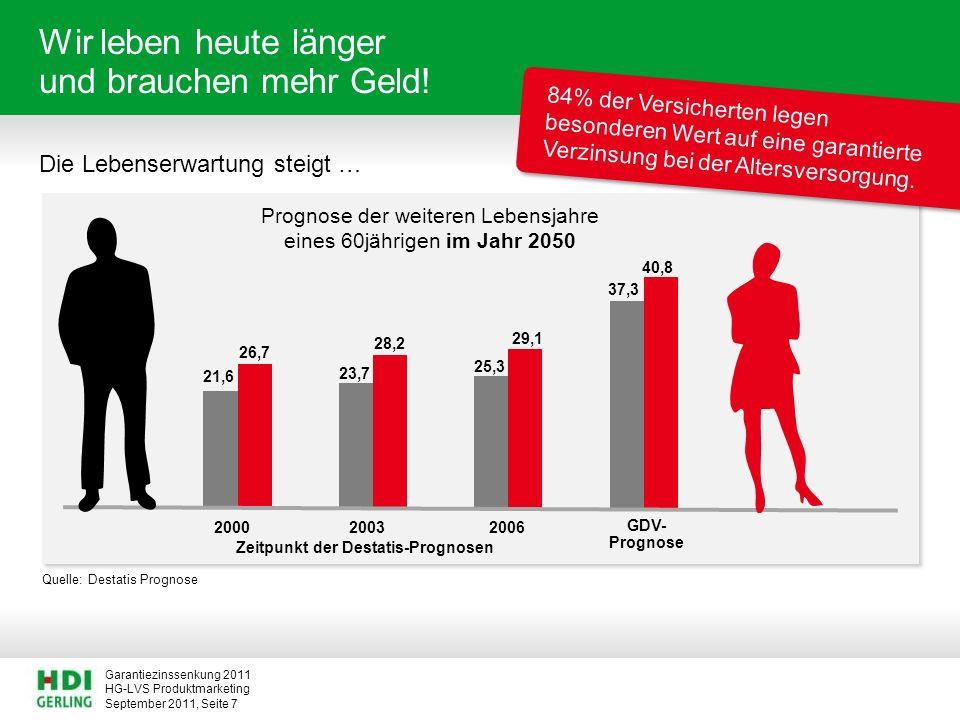 HG-LVS Produktmarketing Garantiezinssenkung 2011 September 2011, Seite 7 Wir leben heute länger und brauchen mehr Geld! Die Lebenserwartung steigt … 2