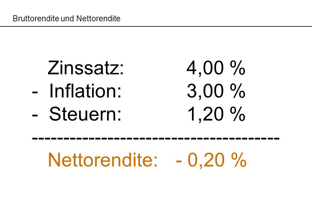 Bruttorendite und Nettorendite Zinssatz: 4,00 % - Inflation: 3,00 % - Steuern: 1,20 % --------------------------------------- Nettorendite:- 0,20 %