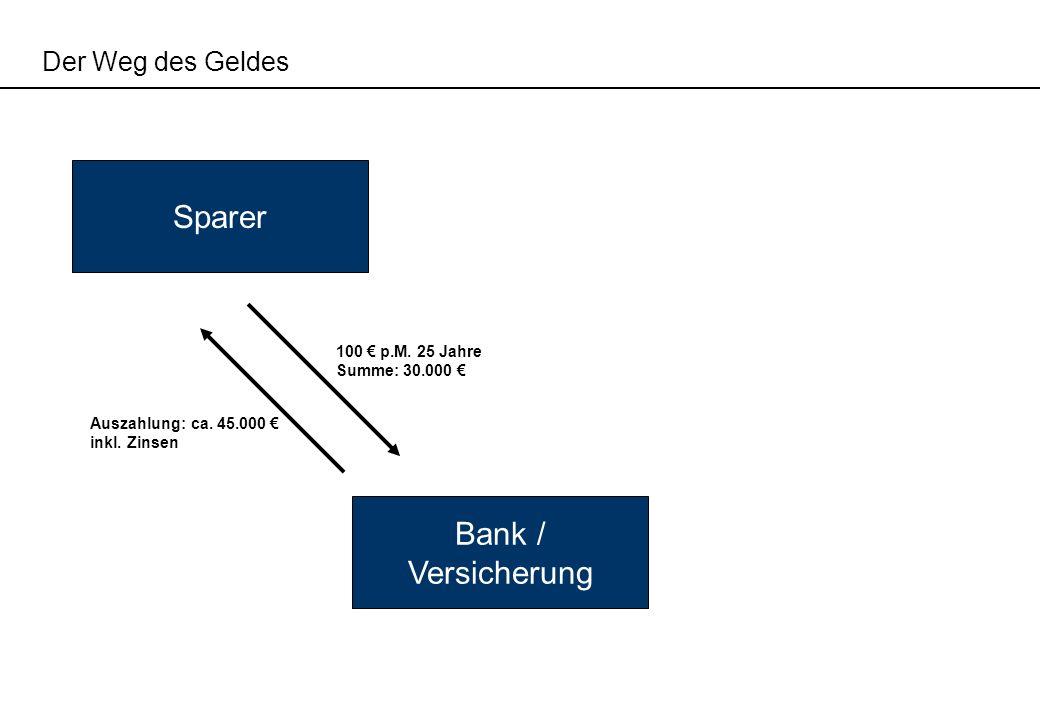 Der Weg des Geldes Bank / Versicherung Sparer 100 p.M. 25 Jahre Summe: 30.000 Auszahlung: ca. 45.000 inkl. Zinsen