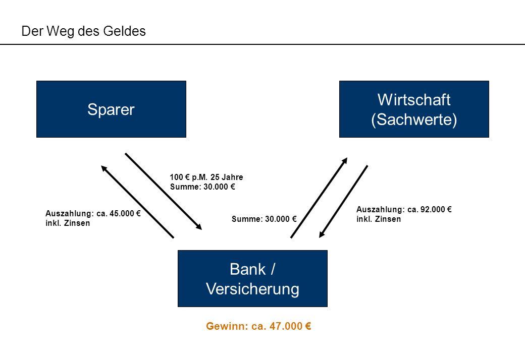 Der Weg des Geldes Bank / Versicherung Sparer Wirtschaft (Sachwerte) 100 p.M. 25 Jahre Summe: 30.000 Auszahlung: ca. 45.000 inkl. Zinsen Summe: 30.000