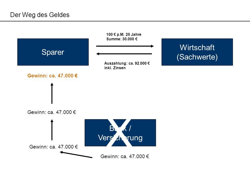 Der Weg des Geldes Bank / Versicherung Sparer Wirtschaft (Sachwerte) 100 p.M. 25 Jahre Summe: 30.000 Auszahlung: ca. 92.000 inkl. Zinsen X Gewinn: ca.