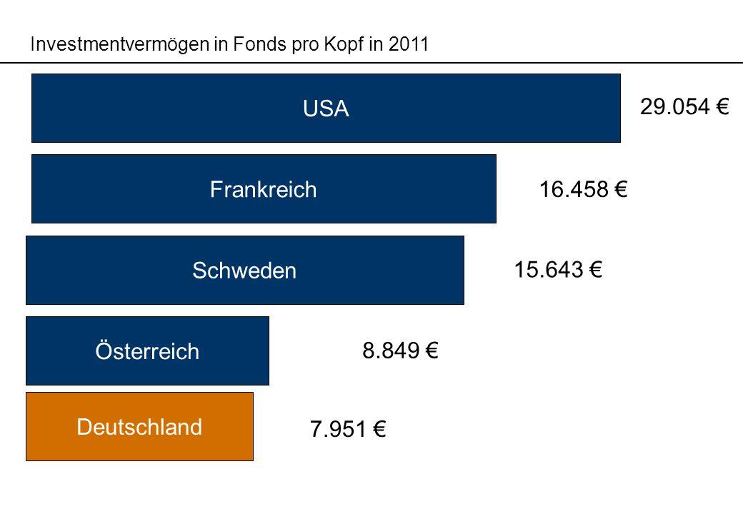 Investmentvermögen in Fonds pro Kopf in 2011 USA Frankreich Österreich Schweden Deutschland 29.054 8.849 15.643 7.951 16.458