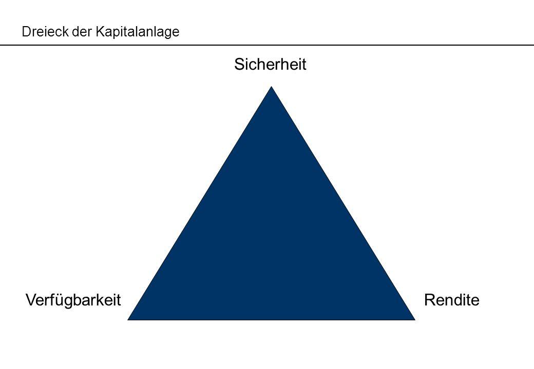 Dreieck der Kapitalanlage Sicherheit VerfügbarkeitRendite