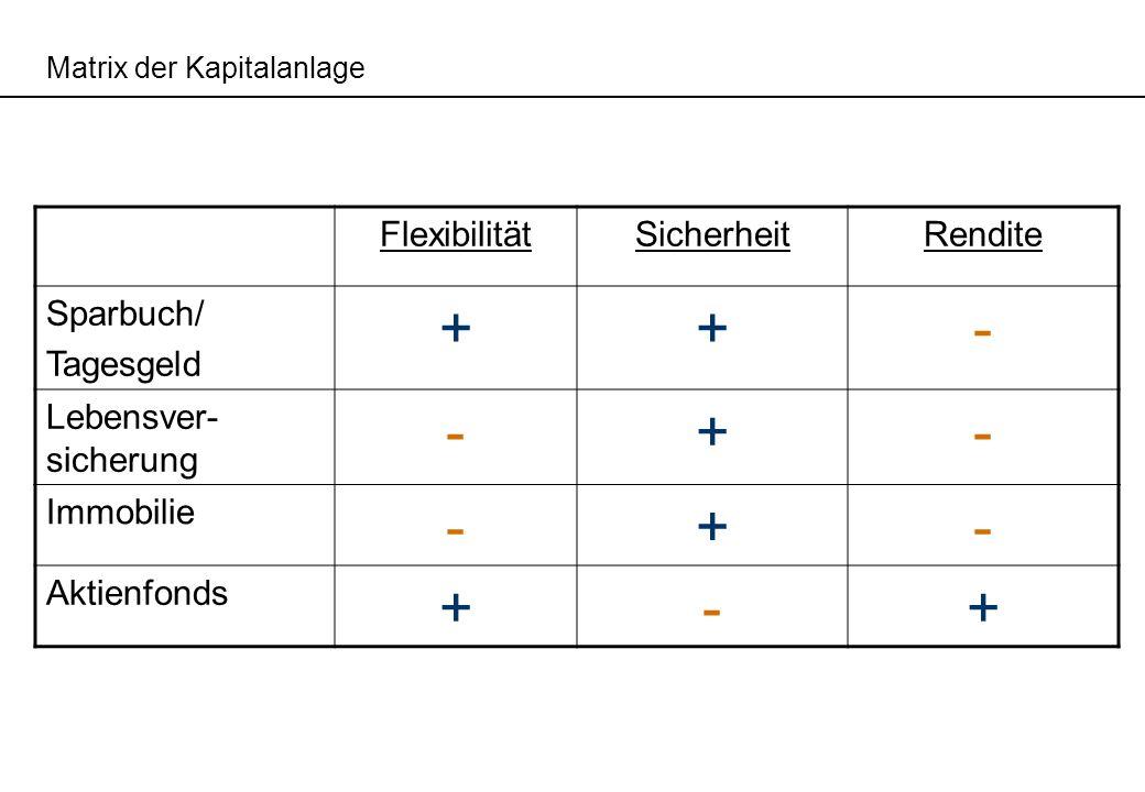 Matrix der Kapitalanlage FlexibilitätSicherheitRendite Sparbuch/ Tagesgeld ++- Lebensver- sicherung -+- Immobilie -+- Aktienfonds +-+