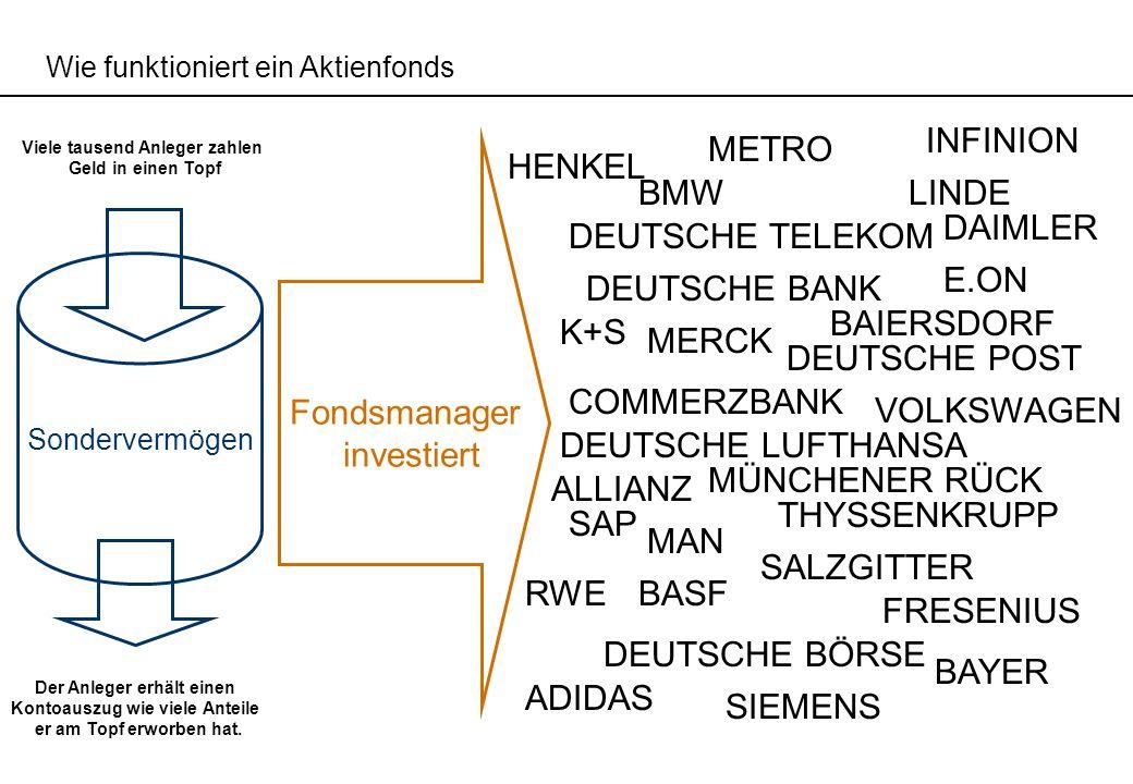 Wie funktioniert ein Aktienfonds Viele tausend Anleger zahlen Geld in einen Topf Der Anleger erhält einen Kontoauszug wie viele Anteile er am Topf erw