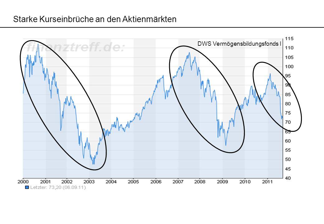 Starke Kurseinbrüche an den Aktienmärkten DWS Vermögensbildungsfonds I