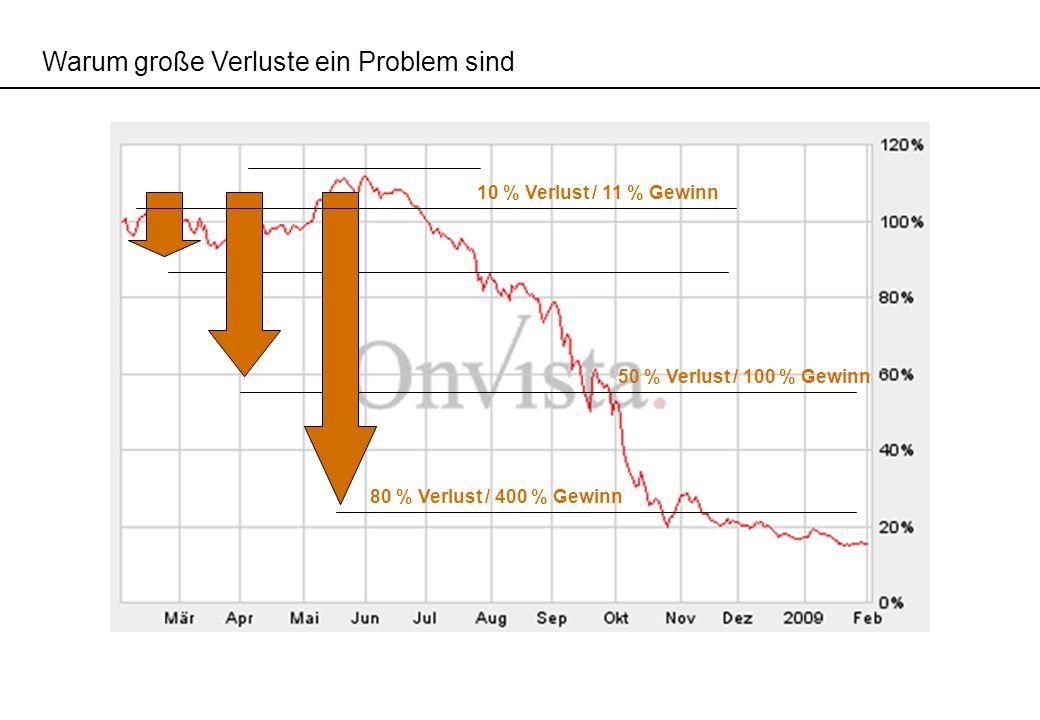 Warum große Verluste ein Problem sind 50 % Verlust / 100 % Gewinn 80 % Verlust / 400 % Gewinn 10 % Verlust / 11 % Gewinn