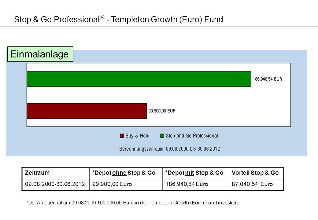 Stop & Go Professional - Templeton Growth (Euro) Fund *Der Anleger hat am 09.08.2000 100.000,00 Euro in den Templeton Growth (Euro) Fund investiert. Z
