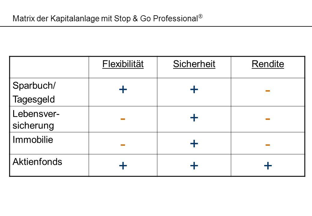 Matrix der Kapitalanlage mit Stop & Go Professional FlexibilitätSicherheitRendite Sparbuch/ Tagesgeld ++- Lebensver- sicherung -+- Immobilie -+- Aktie